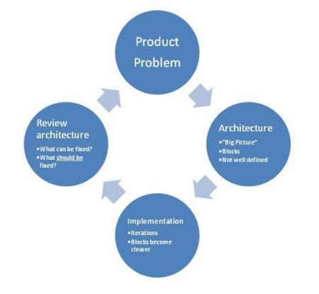 architecture-flow